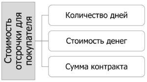 04-stoimost-otsrochki-dlya-pokupatelya