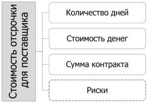 04-stoimost-otsrochki-dlya-postavschika