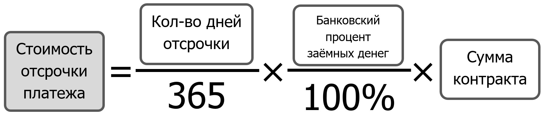 04-stoimost-otsrochki-platezha